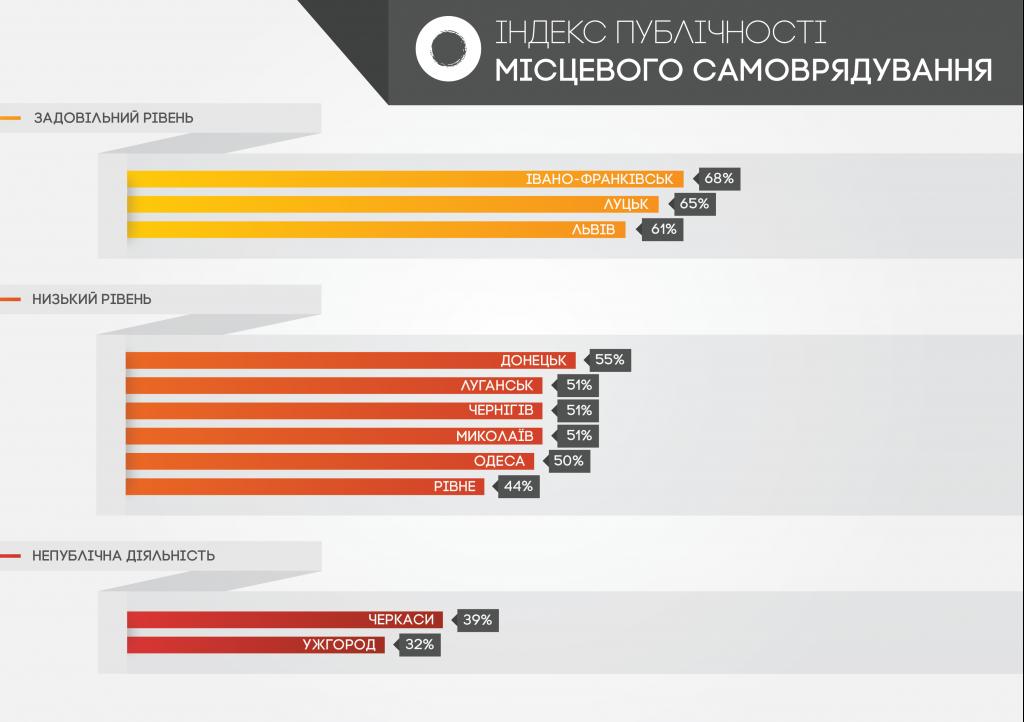 1-indeks-publichnosti