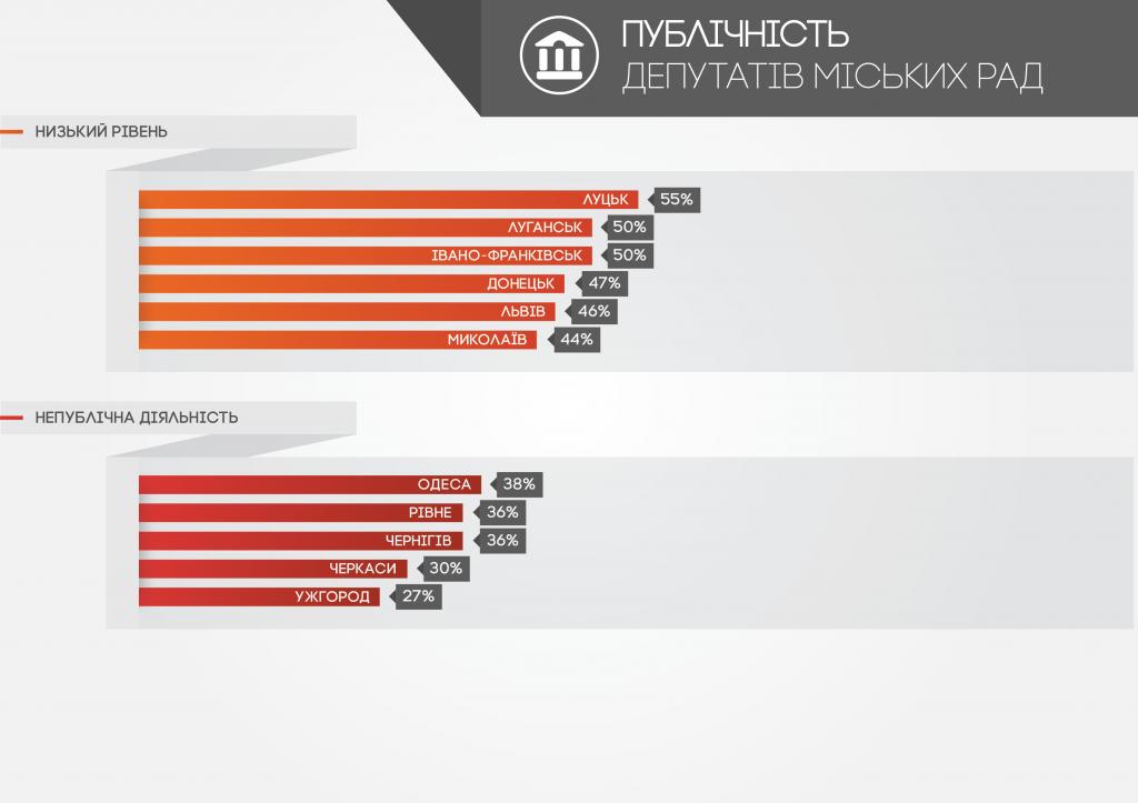 4-publichnist-deputativ-miskykh-rad
