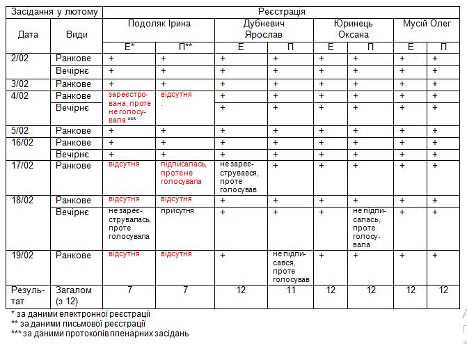 таблиця реєст